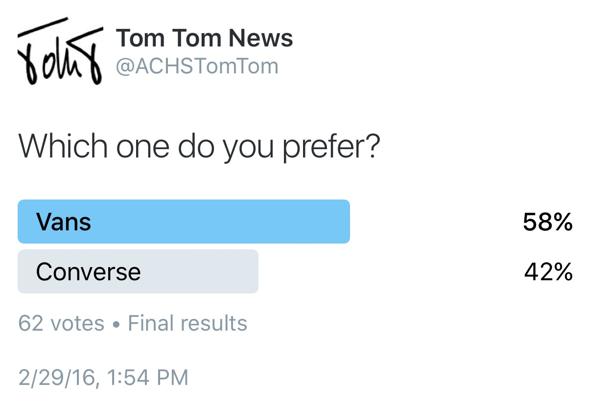 Results from this Tuesday's poll.