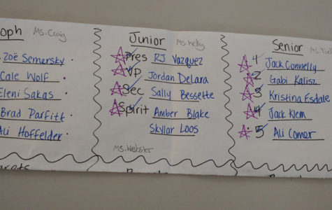 Student Council Election Results Are In
