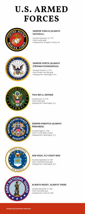 All military branches have mottos that mean more to them than civilians could understand.