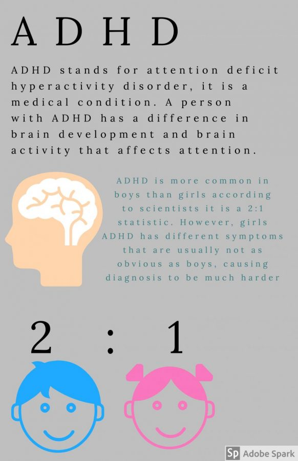 ADHD+impacts+several+people%2C+especially+teenagers.+The+infographic+show+statistics+and+facts+of+ADHD+in+girls+and+boys.+
