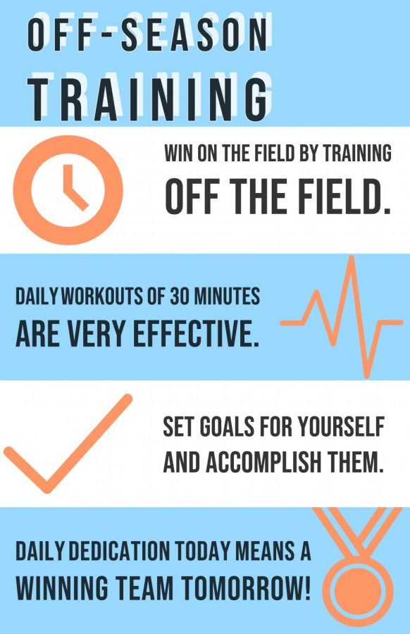 Off+season+training+is+a+must+if+one+wants+to+excel+at+sports.+Above+are+few+tips+to+help+athletes+stay+on+track+off+the+field+so+one+can+be+great+on+the+field.+