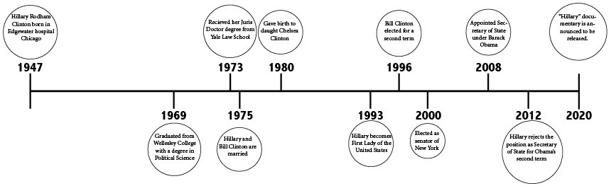This timeline represents the history of Hillary Clinton's life.