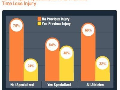 More Sports, Less Injuries