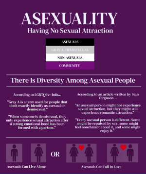 This is an infographic about asexuality, including quotes about asexuality or from people who are asexual. People that are asexual fall on the scale of having little to no sexual attraction; this can be true for either gender. According to nih.gov, they said,