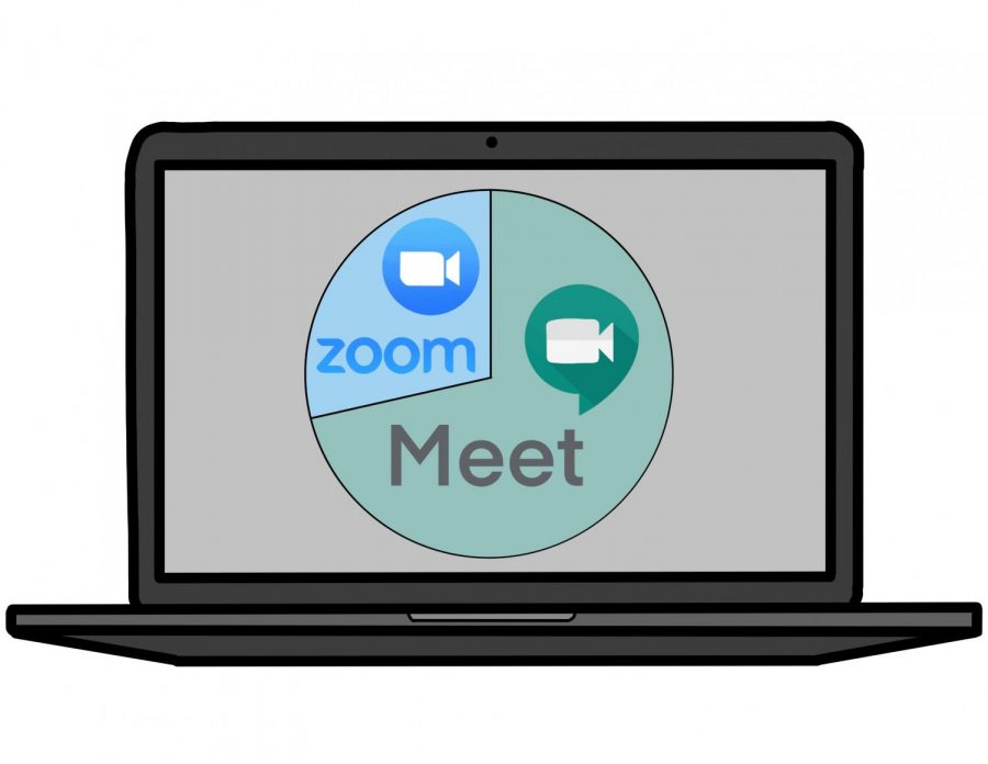 Out+of+65+ACHS+students%2C+70%25+preferred+Google+Meet+over+Zoom.+Many+students+prefer+Google+Meet+due+to+the+more+efficient+features.+%E2%80%9CGoogle+Meets+is+easier+to+learn+on+because+it%E2%80%99s+open+on+a+tab+whereas+Zoom+has+to+be+downloaded+on+your+computer%2C%E2%80%9D+junior+Bella+Bussone+said.