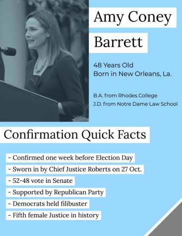 Quick facts on the recent confirmation of Supreme Court Justice Coney Barrett.