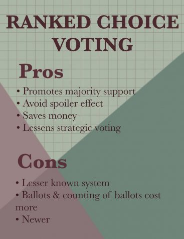 Since ranked choice voting is a new system, it is important for voters to learn of its benefits and disadvantages. It is quite new, so the general public might find it to be inconvenient to switch systems. However, one advantage is that ranked choice voting promotes the majority support.