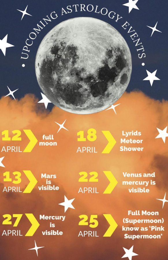 Within the month of April, many astrology events are set to occur including visible planets and meteor showers. Read Ashley Lukeman's story to find out more.